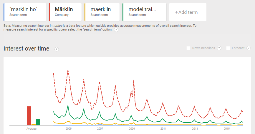 Search trends for Marklin from https://www.google.com/trends/explore#q=%2Fm%2F027yz7